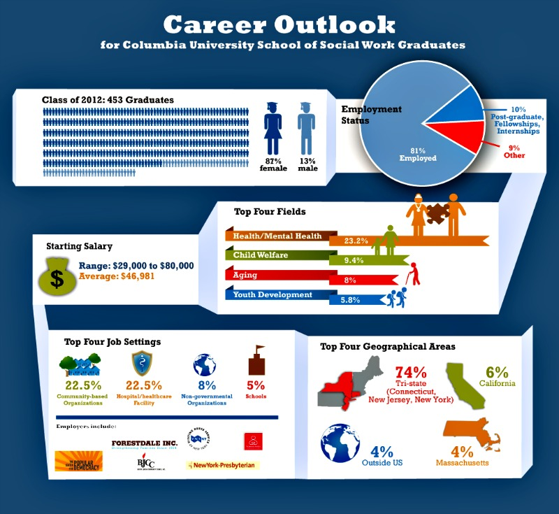 social work careers infographic - What Is The Job Outlook For A Social Worker